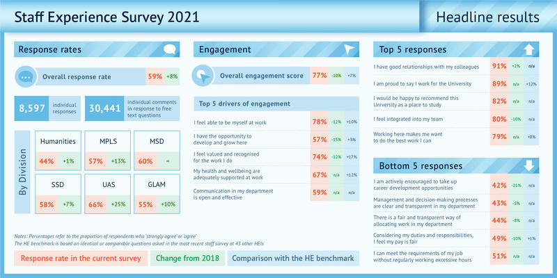 staff experience survey headline results overview